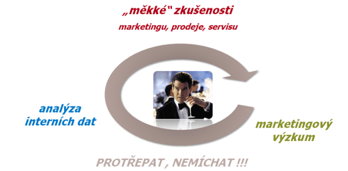 Blue-strategy-mekke-zkusenosti-marketingovy-vyzkum-analyza-internich-dat