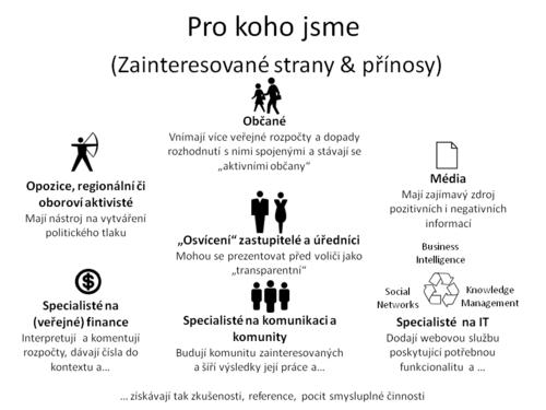 Rolevprojektu