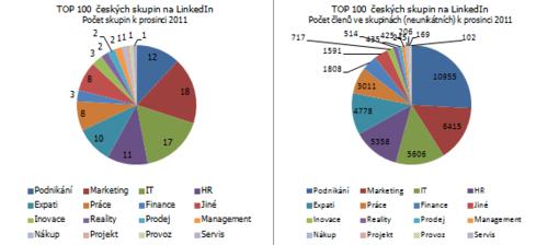 TOP-100-ceskych-skupin-na-LinkedIn-pocty-skupin-i-uzivatelu