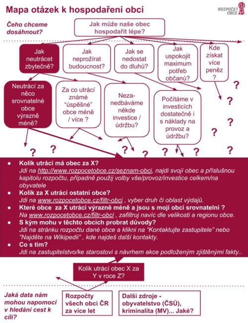 Mapa otázek k hospodaření obcí