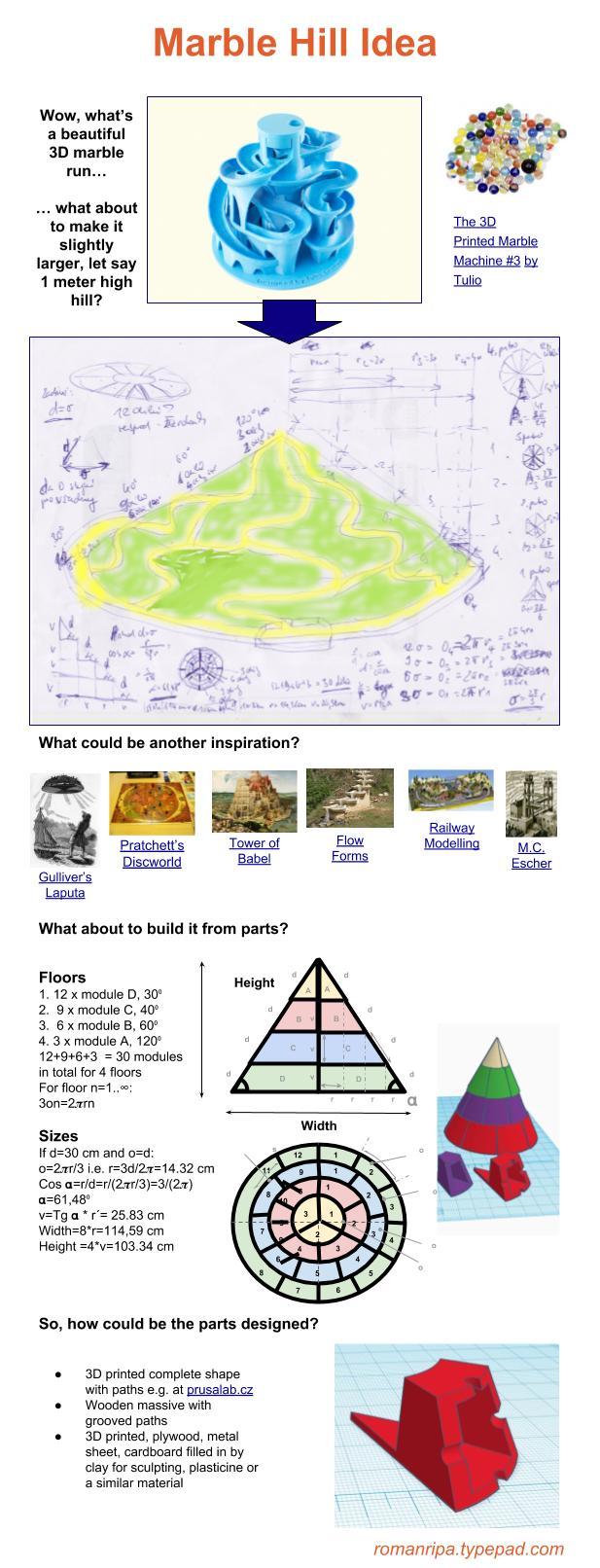 Marble Hill - Idea