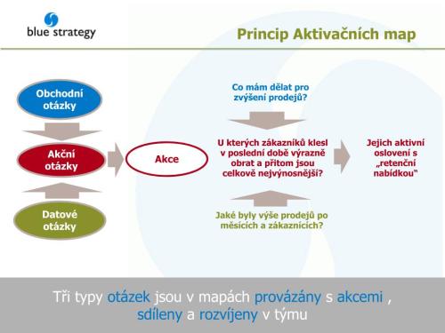 Aktivační-mapy - Public