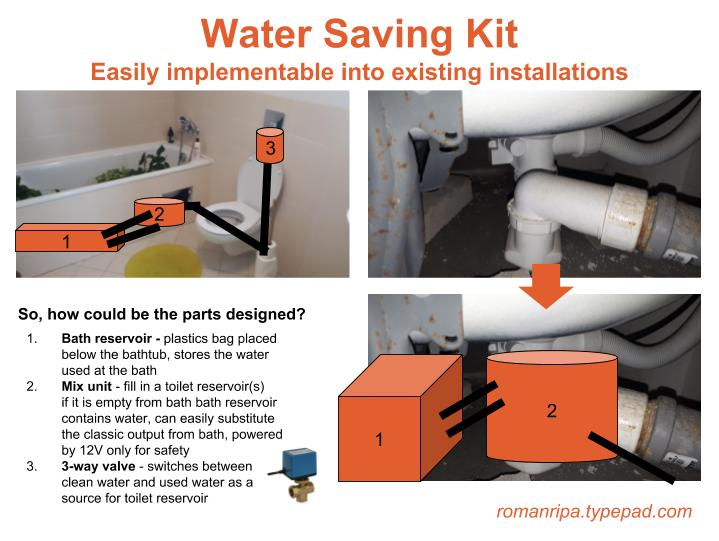 Water Saving Kit - Idea