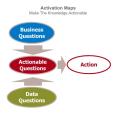 Activation Maps - Schema