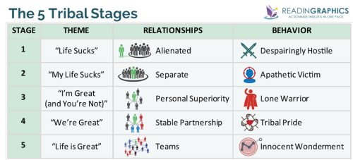 Tribal-Leadership_5-Tribal-Stages