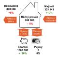Rozpočet SVJ- Domeček - Barevný