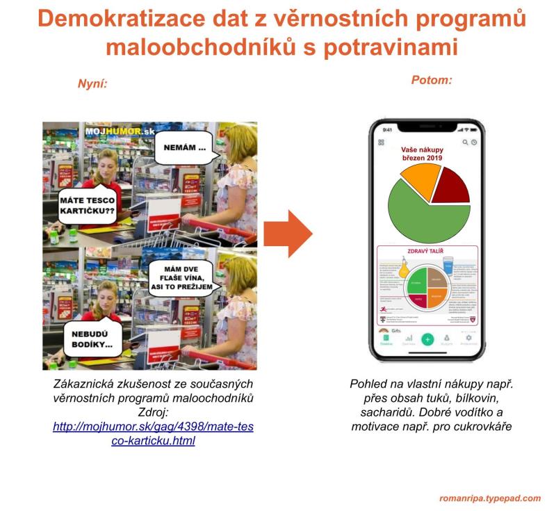 Demokratizace dat z retailových věrnostních programů