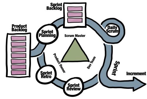 Scrum-cheatsheet-summary