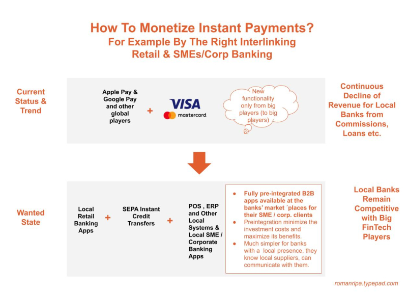 Cards vs. Instant Payments